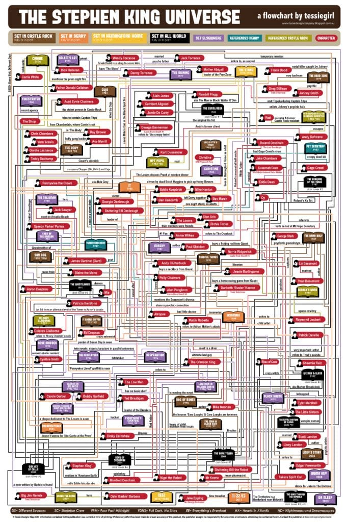 Stephen King Multiverse - Flowchart - constant reader